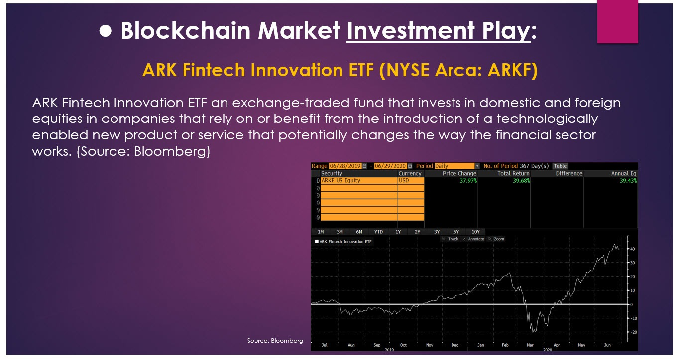 blockchain investment play