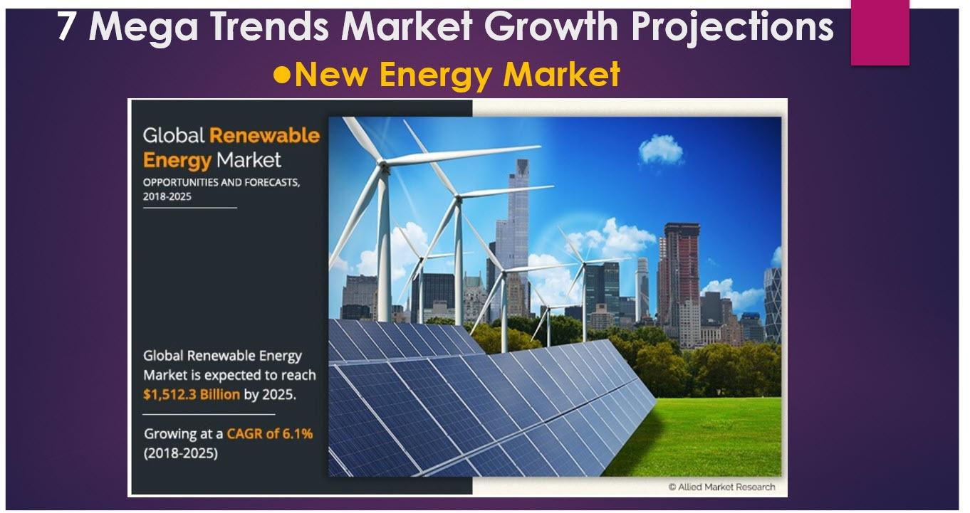renewable energy market growth