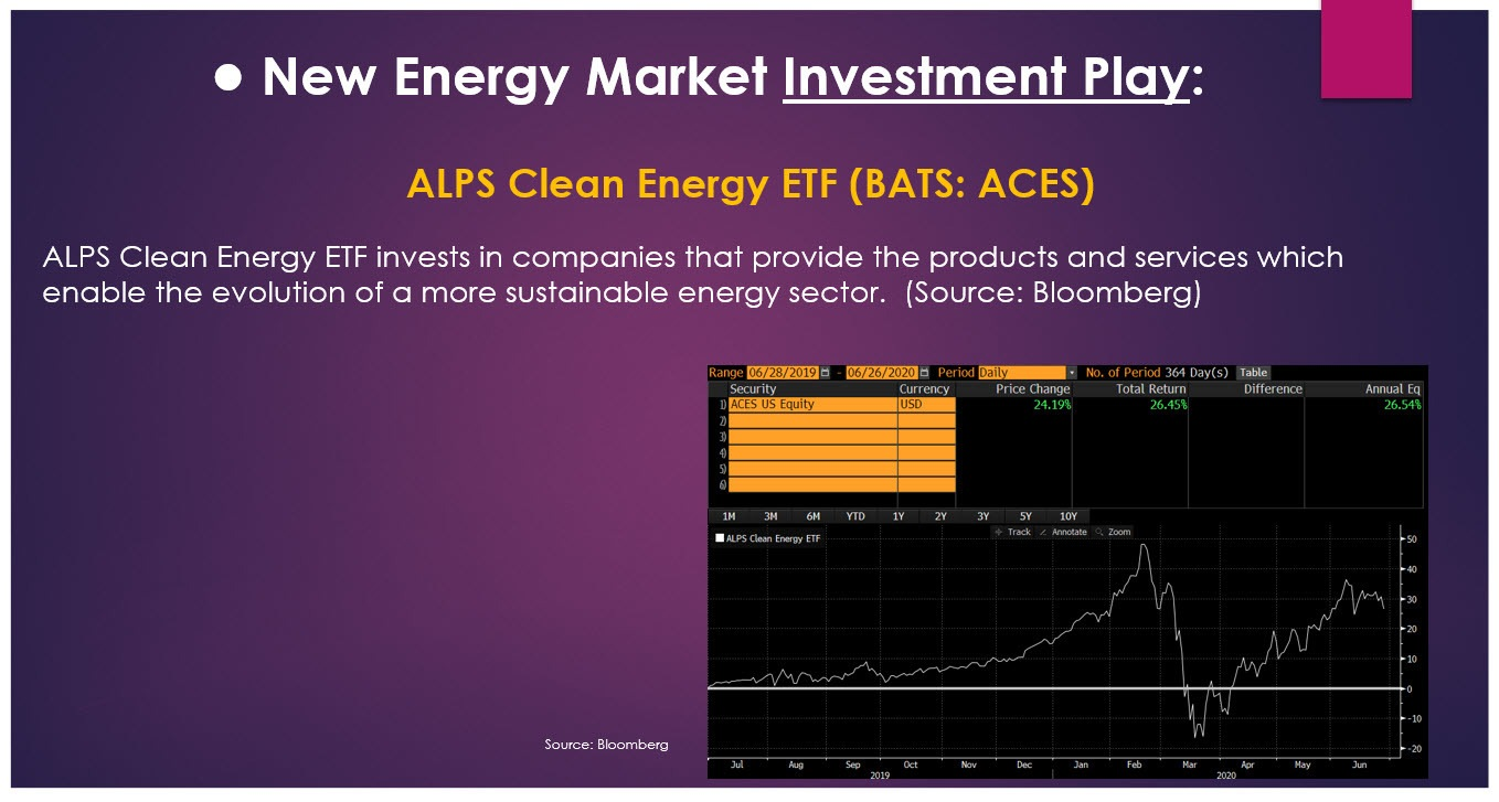 renewable energy investment play