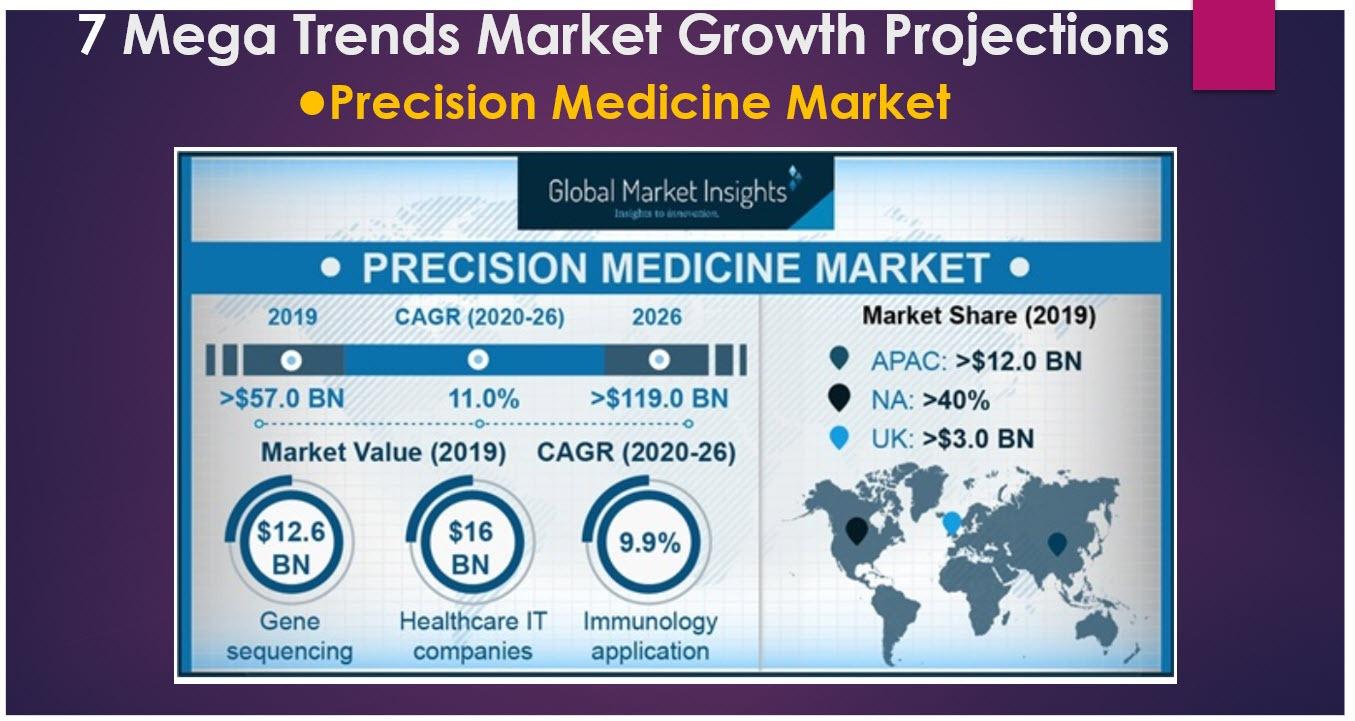 precision medicine market growth