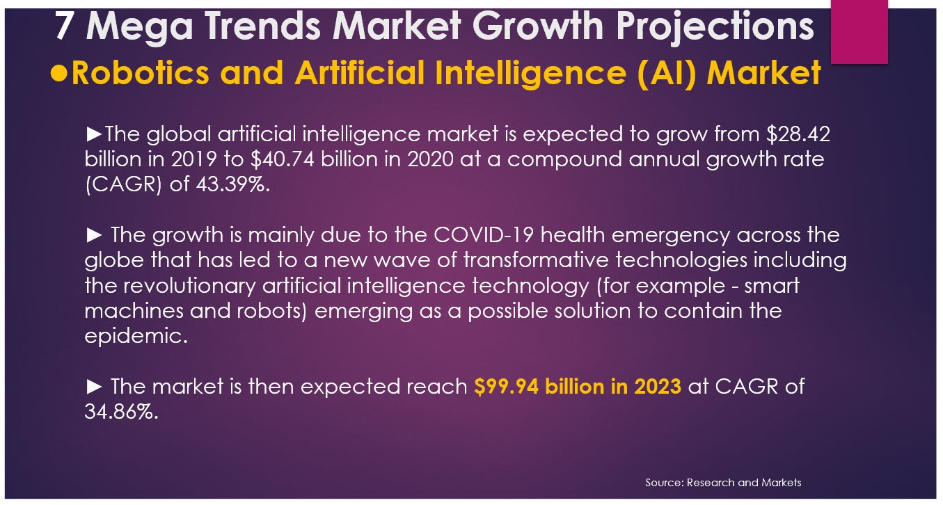 robotics artificial intelligence AI market growth