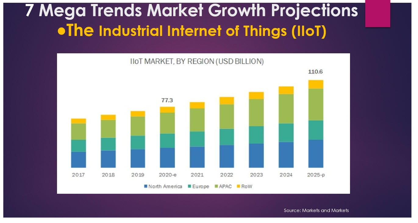 industrial internet of things market growth