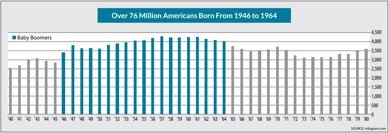 Chart showing that over 76 million Americans were born between 1946 and 1964.