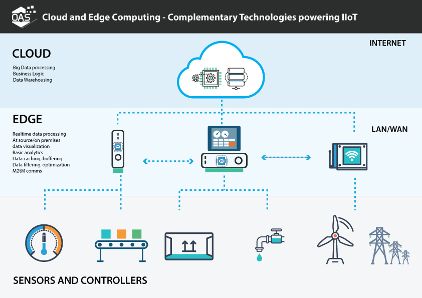 All of the mega trends that we cover in Automatic Fortunes, such as 5G and the IoT, will only reach their full potential with edge computing.