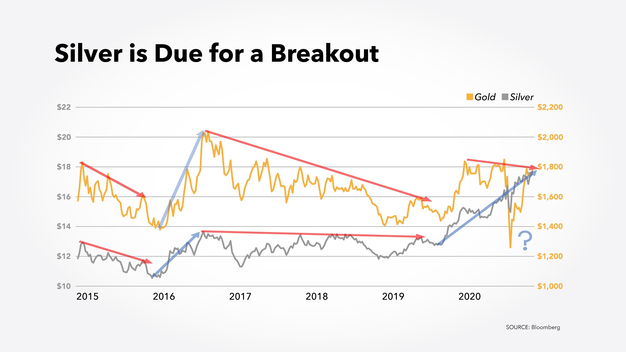 Chart showing that gold and silver prices have gone up and down at the same rate since 2015, but gold has spiked while silver hasn't.