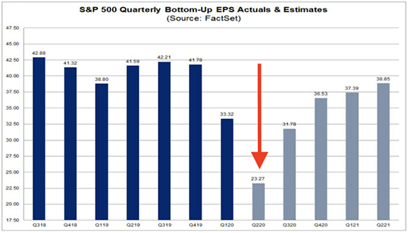Get Ready for the Ugliest Earnings Season Since the Financial Crisis