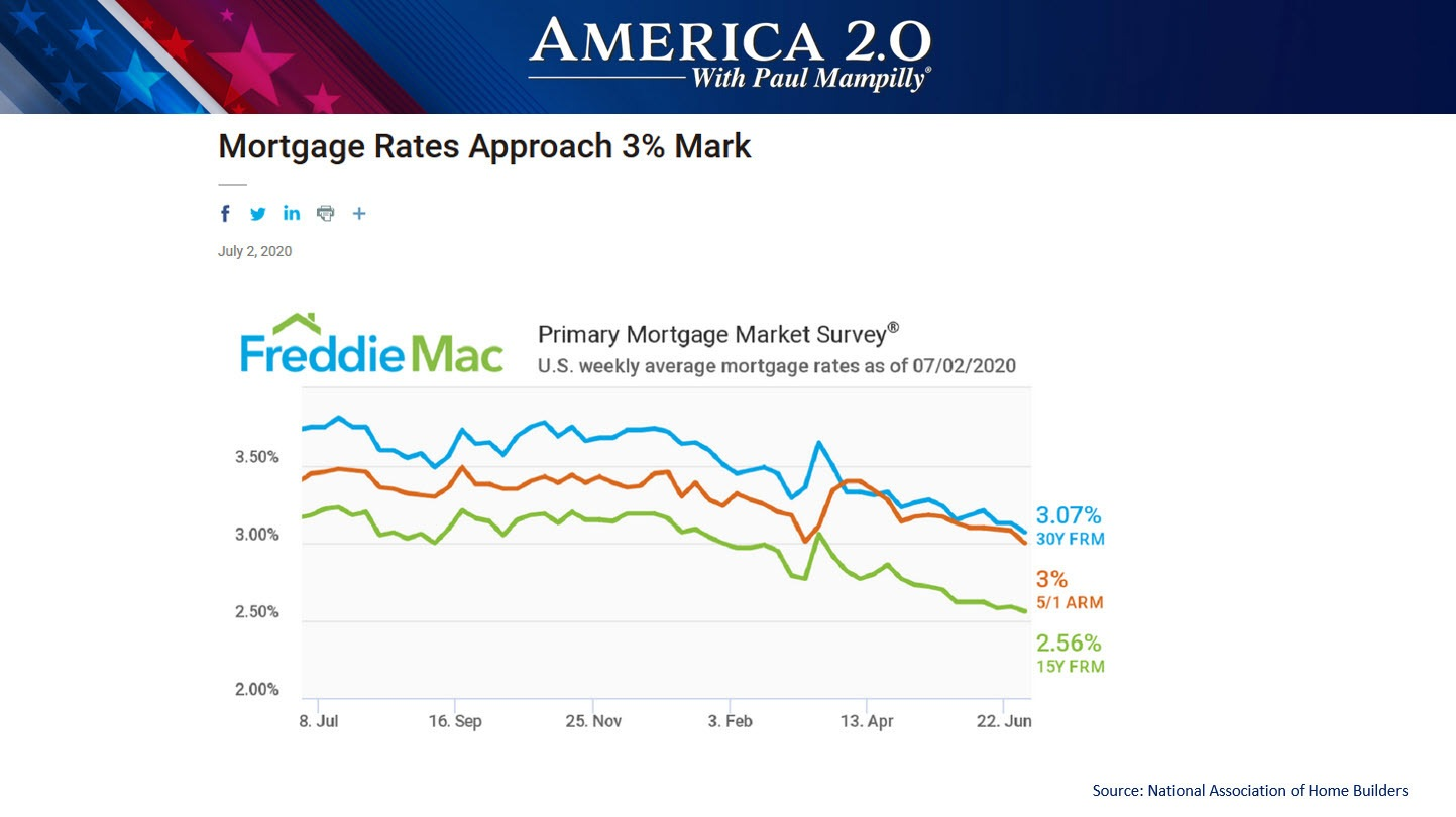America 2.0 Record Low Mortgage Rates Freddie Mac June 2020