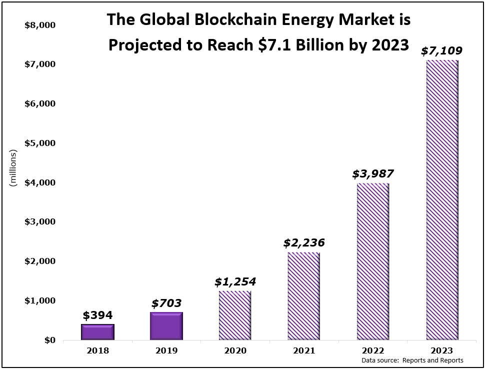 Global Blockchain New-Energy Market Projection