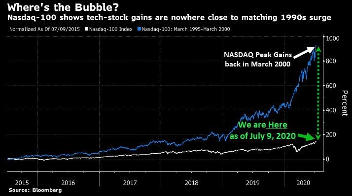 NASDAQ Room to Grow July 2020