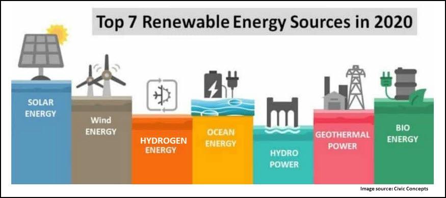Renewable Energy Chart 2020