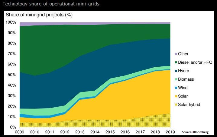 Technology share of Operation Minigrids 2020