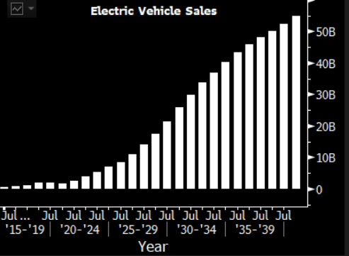 Investors are just now waking up to the electric vehicle future because Elon Musk finally stopped blowing it.