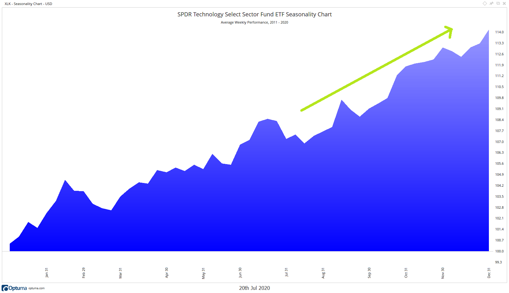 Chart showing a continuing uptrend in technology based on seasonality trends.