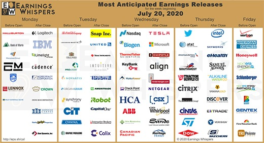 In today's Chart of the Week, here's which earnings reports we're watching this week.