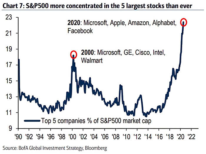 Chart showing that the peak concentration in FAANG stocks + Microsoft has only been this strong once in the past -- in 2000 (in Microsoft, GE, Cisco, Intel and Walmart).