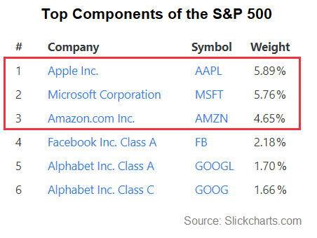 Chart showing the top six companies in the S&P 500 Index, Apple, Microsoft and Amazon all have shares of more than 4.5%.