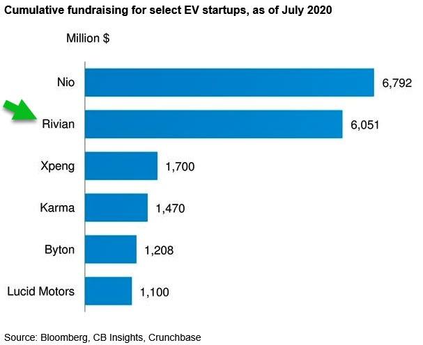 EV Startup Boom