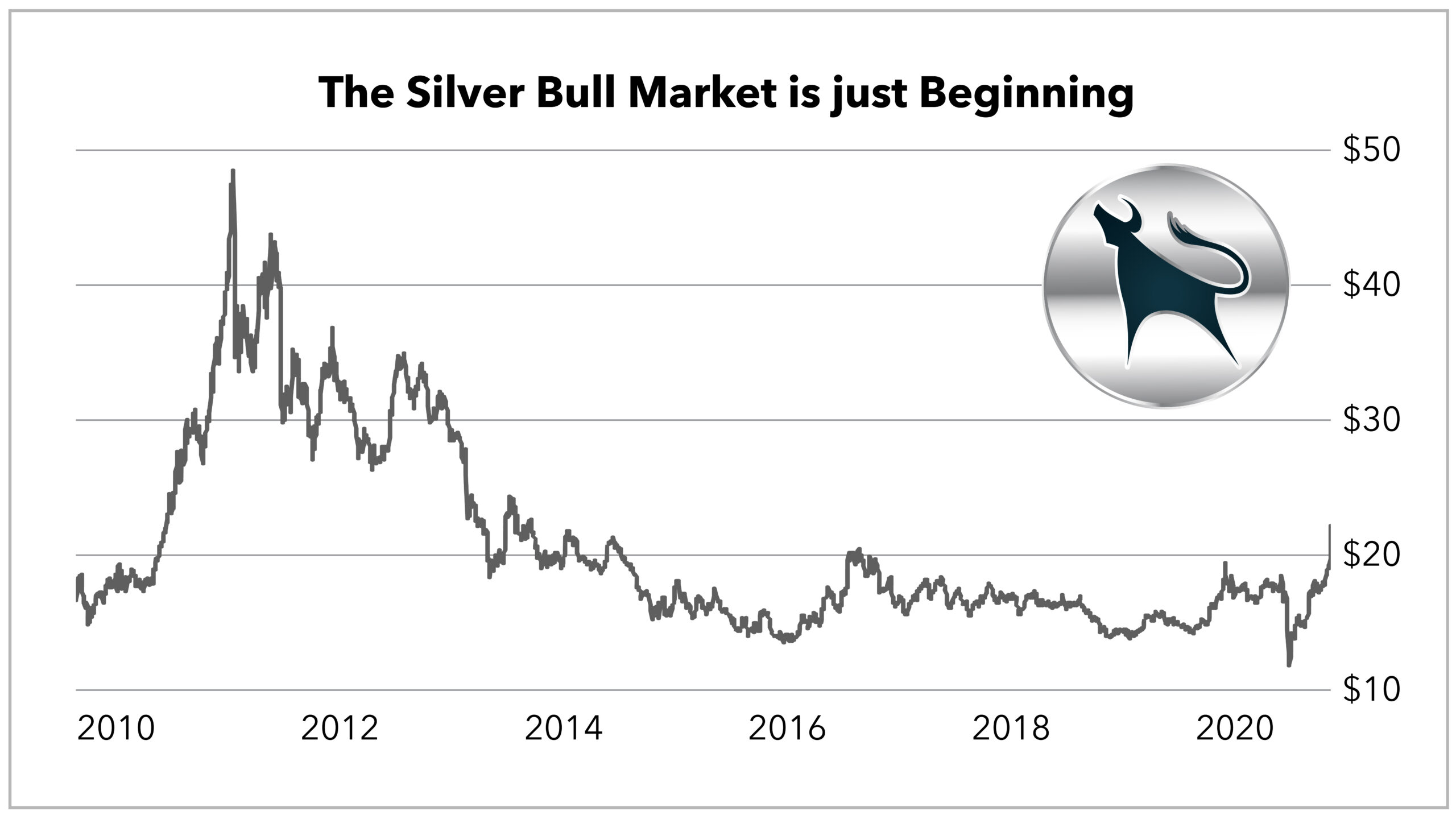 Chart showing that the price of an ounce of silver has gone up significantly the past few weeks, but it still has a way to go before it hits its all-time highs.