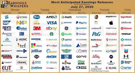 We've got 180 S&P 500 companies reporting earnings this week — and a few Great Stuff Picks, to boot.
