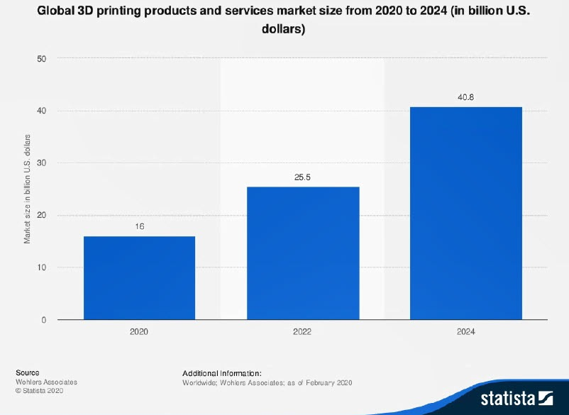 Global 3D Printing Market Size