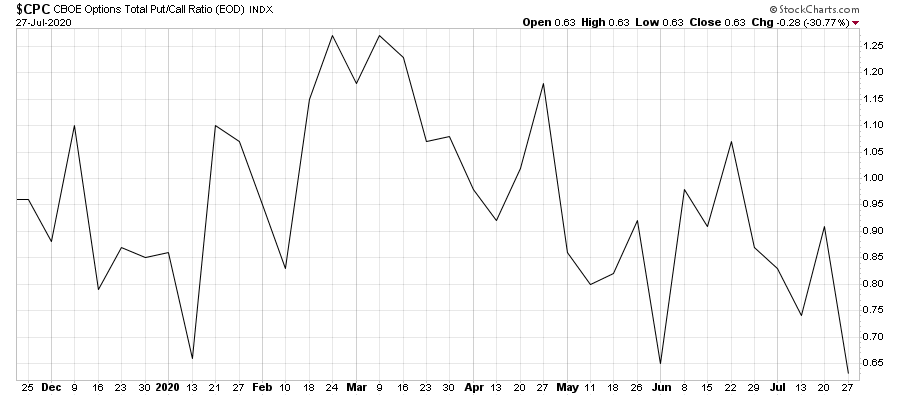 Chart showing that the CBOE Options Total Put/Call Ratio is at its lowest point since the beginning of the year.