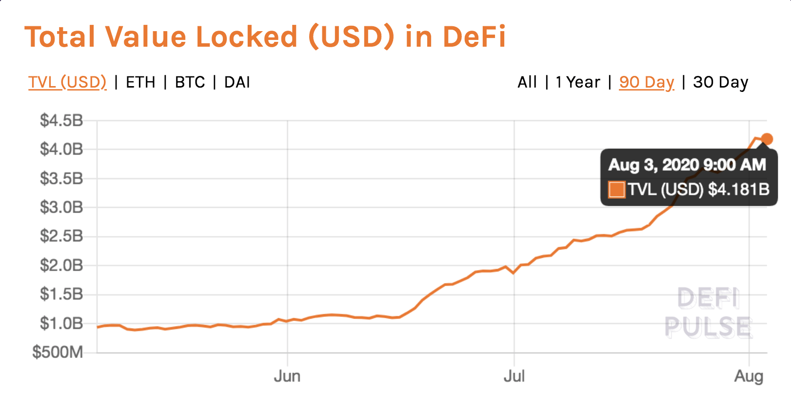 DeFi is bringing about a new wave of crypto assets geared toward eliminating the gatekeepers of credit.