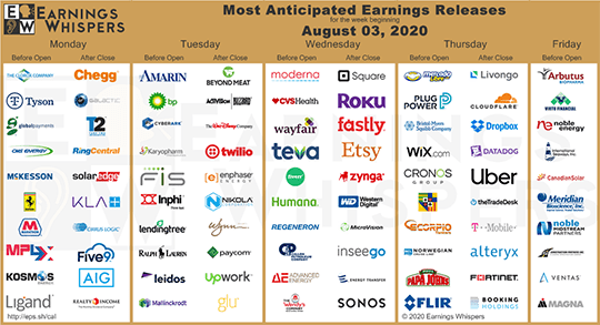 Most anticipated earnings releases of the week.