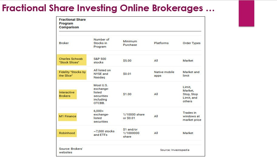 Fractional Share investing online brokers