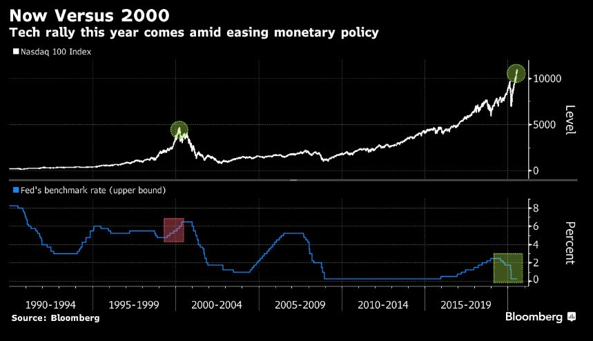 Now Versus 2000 Chart
