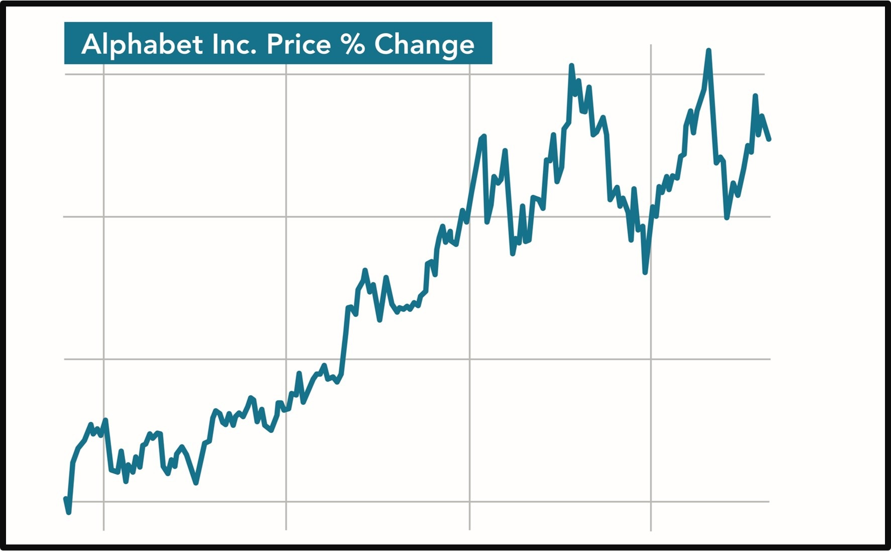 Chart showing the price % change of Alphabet, the parent company of Google.