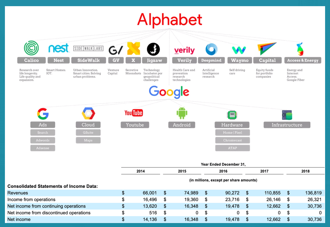 Flow chart showing that Alphabet is the parent company of at least 17 companies. Also showing the revenue and income from those companies.