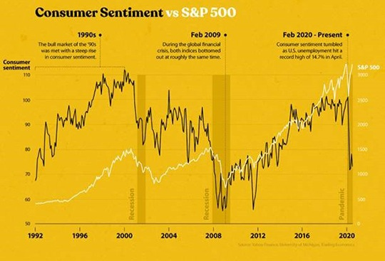 Using the S&P 500 as a market barometer, here's a look at when disconnect with consumer sentiment becomes dissonance.