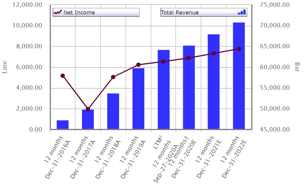 lockheed martin december income