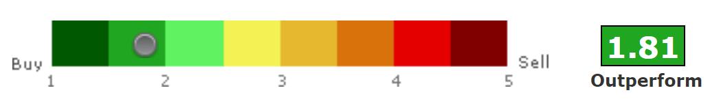 lockheed martin analyst rating