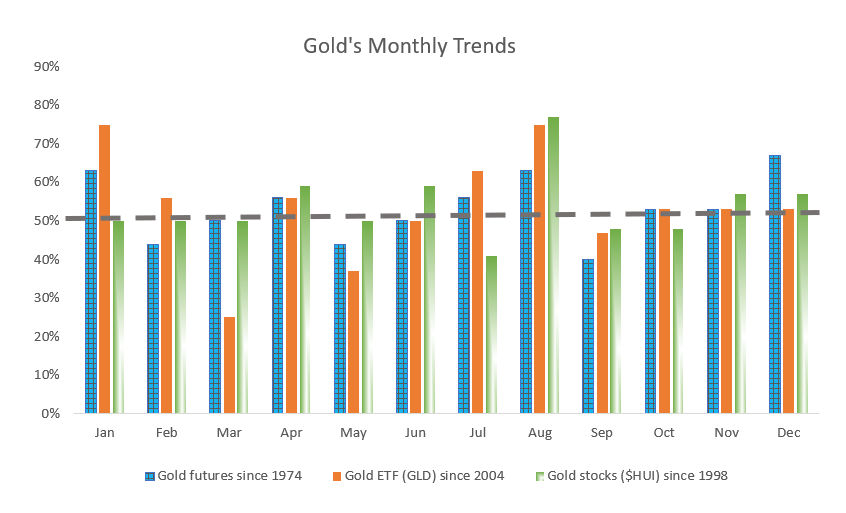 A pullback on gold prices this fall is a buying opportunity.