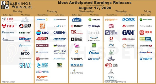 Even among the final soggy dregs of this earnings season come huge, hard-hitting contenders such as Target Corp. (NYSE: TGT) and Walmart Inc. (NYSE: WMT).