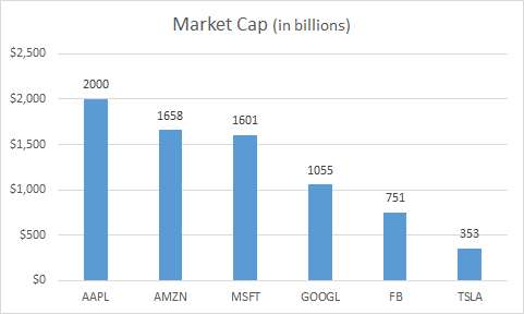 We're now living the age of a multitrillion-dollar tech company. That's because Apple reached a $2 trillion market cap earlier this week.