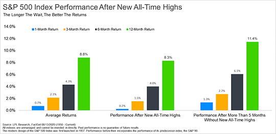 Since 1960, one-year returns after the S&P 500 has hit a high have been 11.8%, slightly greater than the 11.3% when the market is below an all-time high.