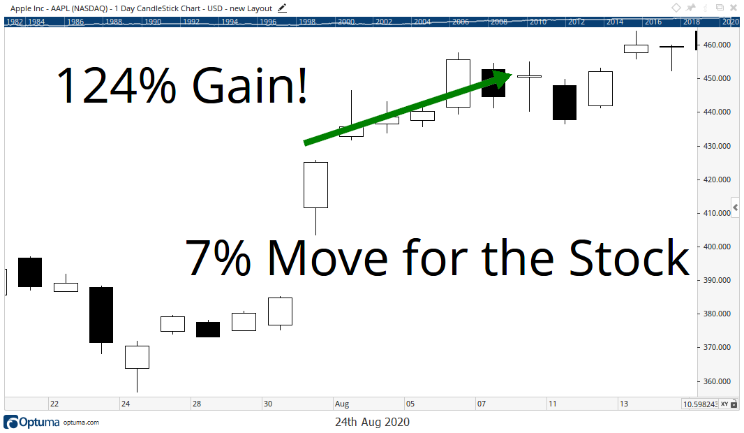 Chart showing that options could have gained you 124% while the stock only rose 7%.