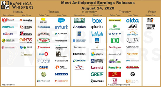 Earnings Whispers for the week of August 24