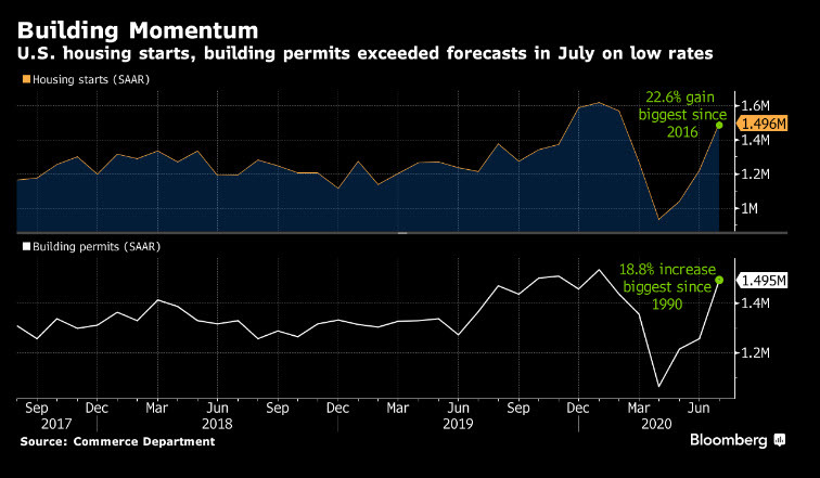 July Housing building momentum August 2020
