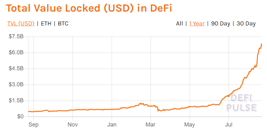 us dollar USD in defi