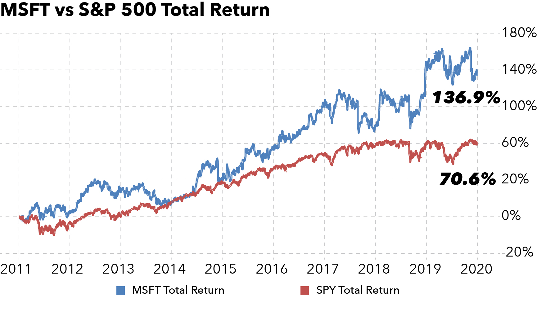 Chart showing that Microsoft went up 136.9% from May 2011 to May 2016. The S&P 500 went up only 70.6%.