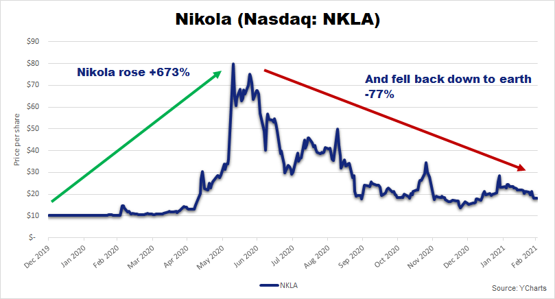 Chart showing the high-flying rise and huge crash of NKLA.