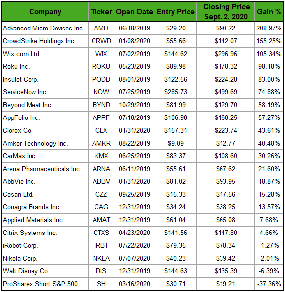 Finally, here's a look at the rest of the Great Stuff Picks portfolio.