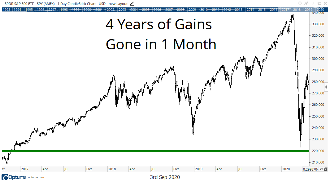 Chart showing that the drop in March wiped out four years of consistent gains from the S&P 500.