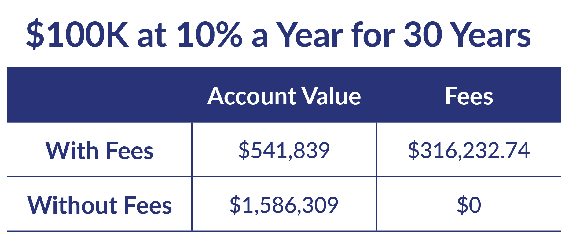 Table showing that you could make over a million dollars over 30 years without fees, but with fees, you're making just around $500,000.