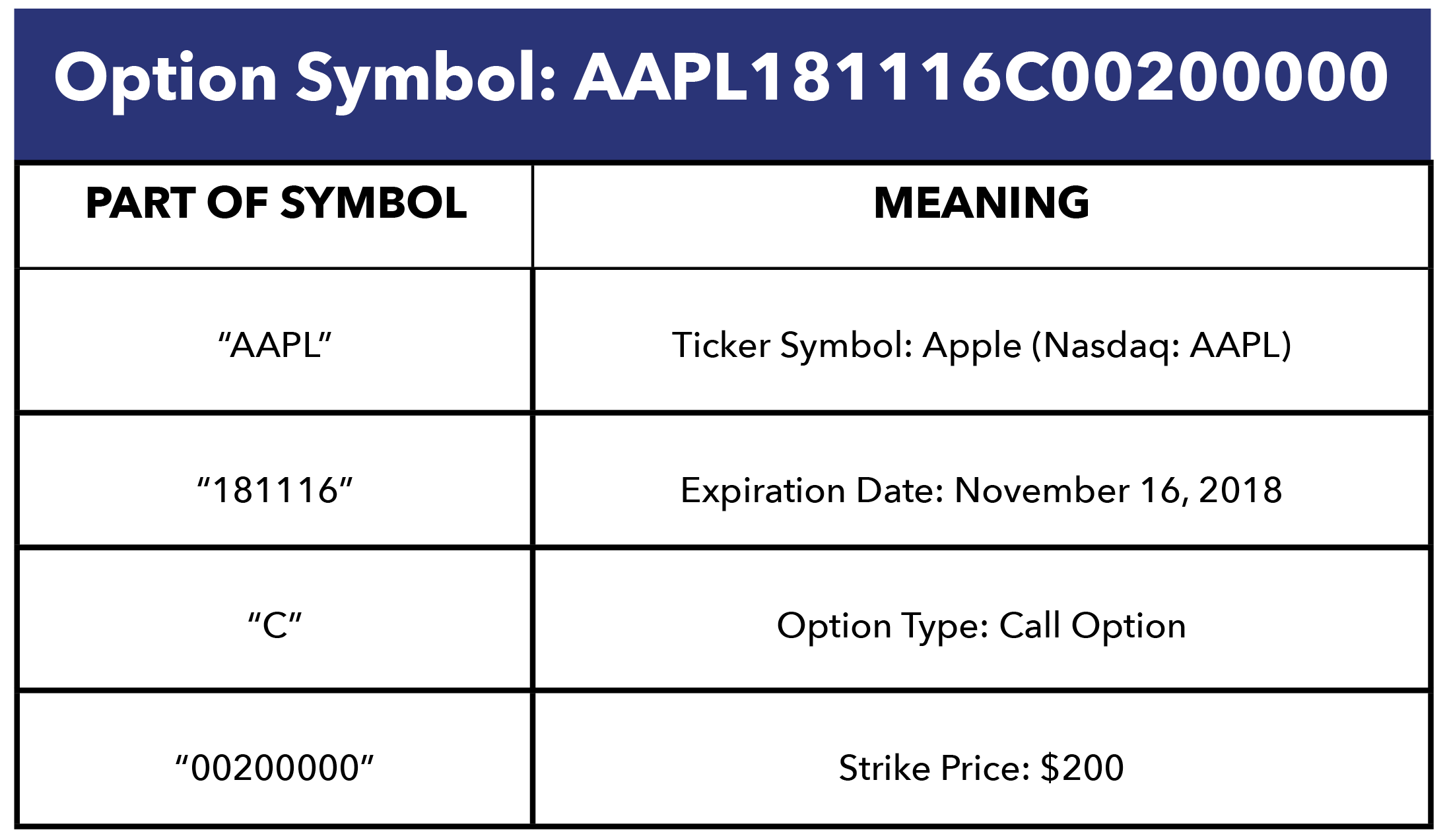 Table showing a breakdown of an option symbol.