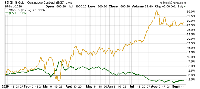 These gold and silver ETFs I'm going to share with you saw triple-digit returns over the past two years alone.