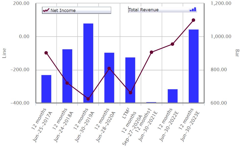 CREE Revenue Net Income